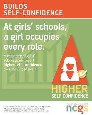 self confidence information